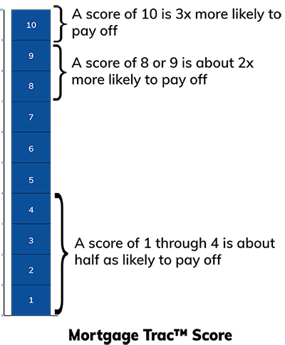 Mortgage Trac Score